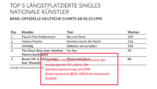 """Sky and Sand"" longest remaining single in German Charts<br><h10>Paul & Fritz Kalkbrenner – Sky and Sand</h10>"